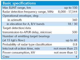Specifikacije podataka za sistem Avtobaza ELINT